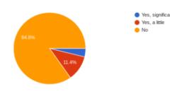 PG&E Blackouts Survey: Affected or Not?